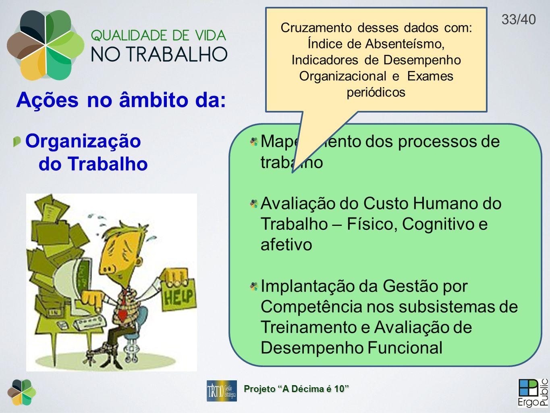 Ações no âmbito da: Organização do Trabalho