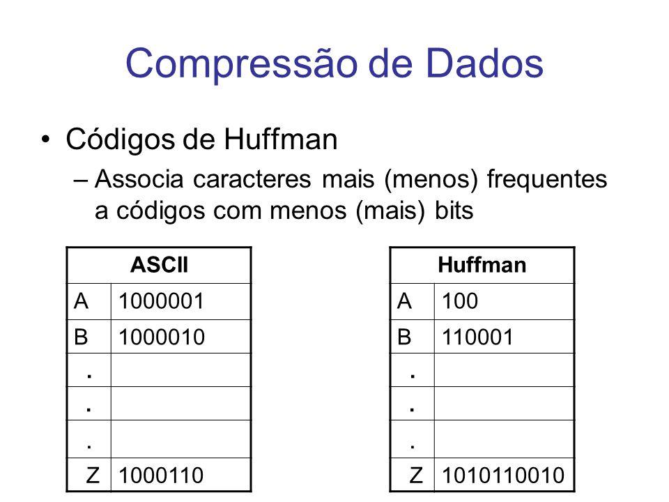 Compressão de Dados Códigos de Huffman