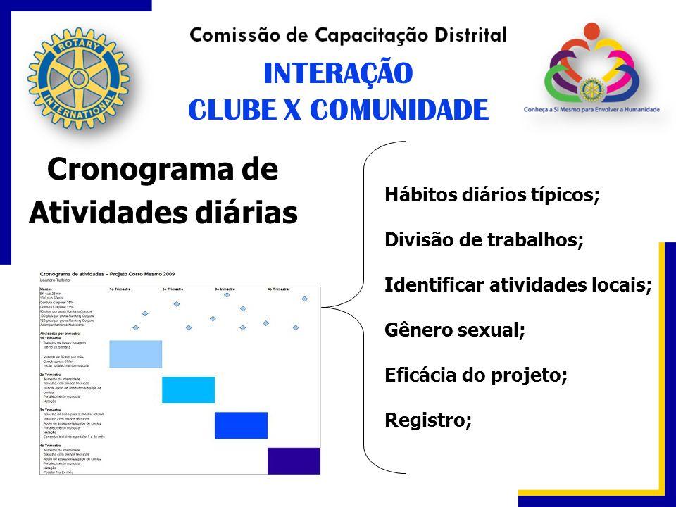 INTERAÇÃO CLUBE X COMUNIDADE Cronograma de Atividades diárias