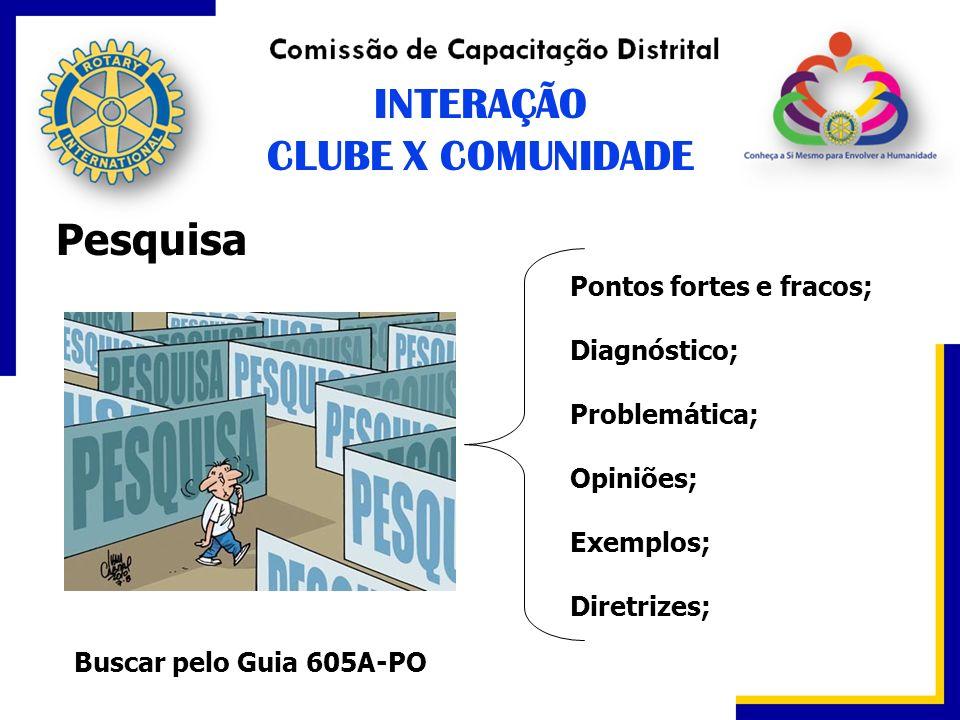 INTERAÇÃO CLUBE X COMUNIDADE Pesquisa Pontos fortes e fracos;