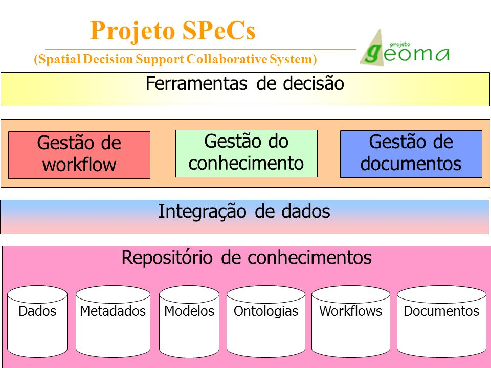 Projeto SPeCs (Spatial Decision Support Collaborative System)