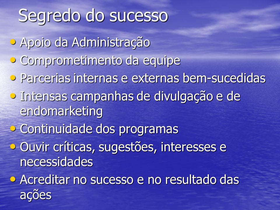 Segredo do sucesso Apoio da Administração Comprometimento da equipe