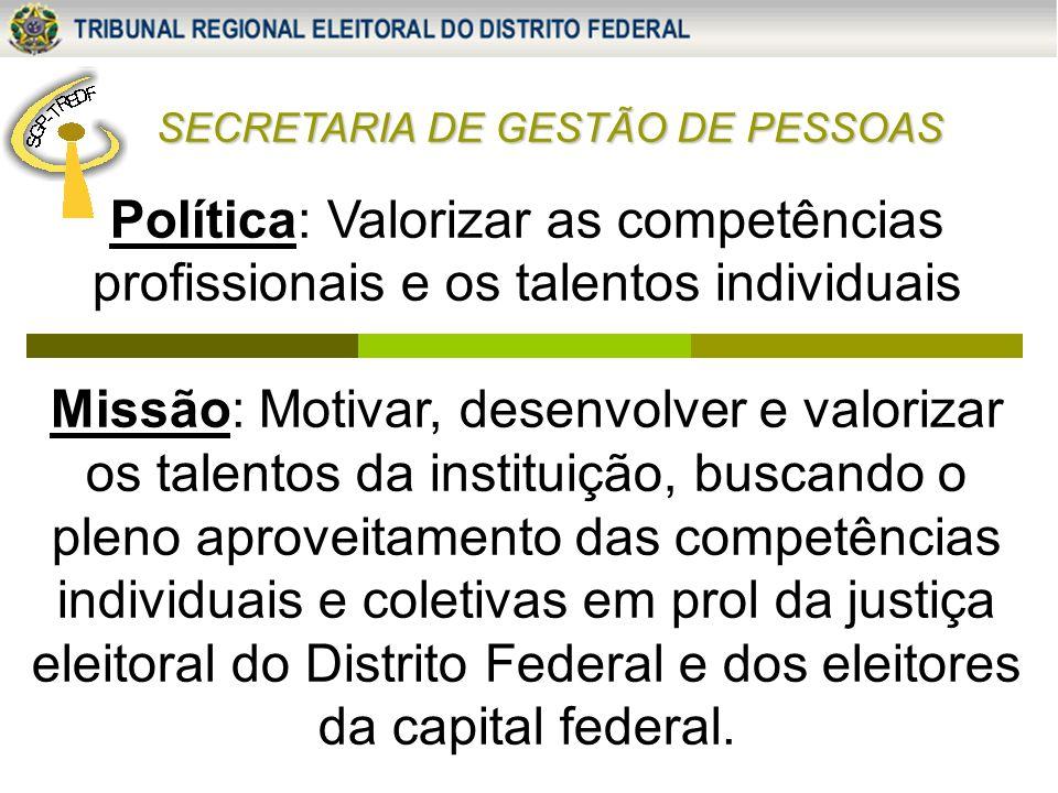 SECRETARIA DE GESTÃO DE PESSOAS