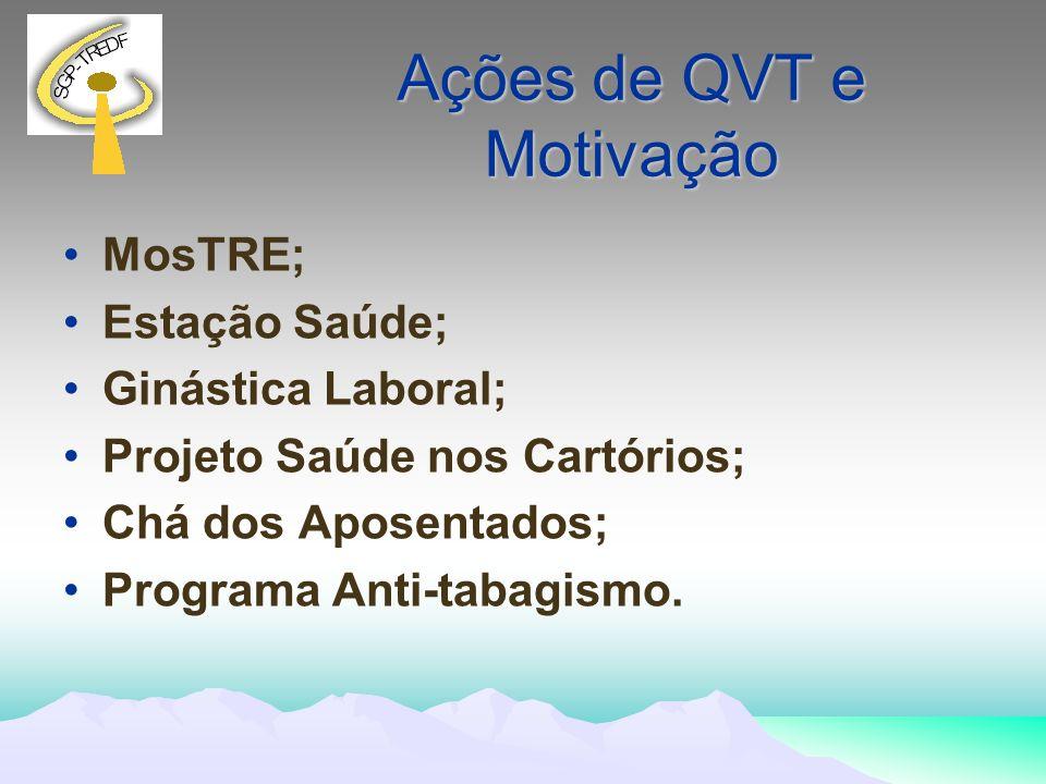 Ações de QVT e Motivação