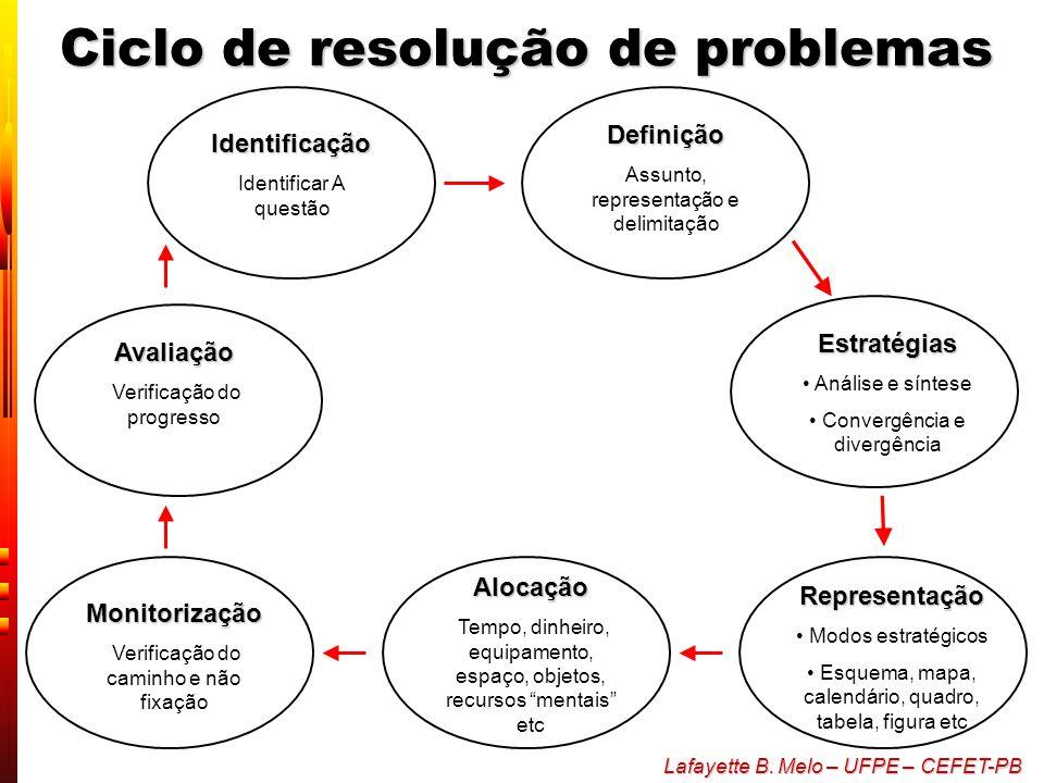 Ciclo de resolução de problemas