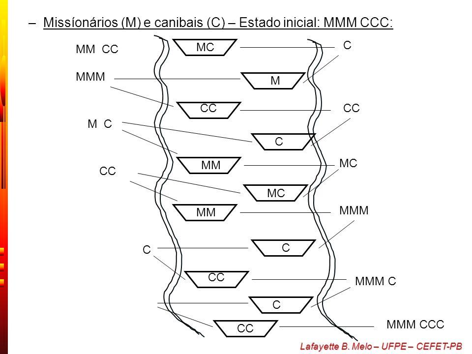 Missíonários (M) e canibais (C) – Estado inicial: MMM CCC: