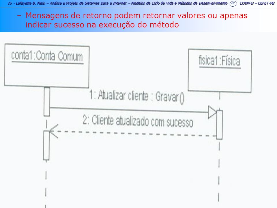 Mensagens de retorno podem retornar valores ou apenas indicar sucesso na execução do método