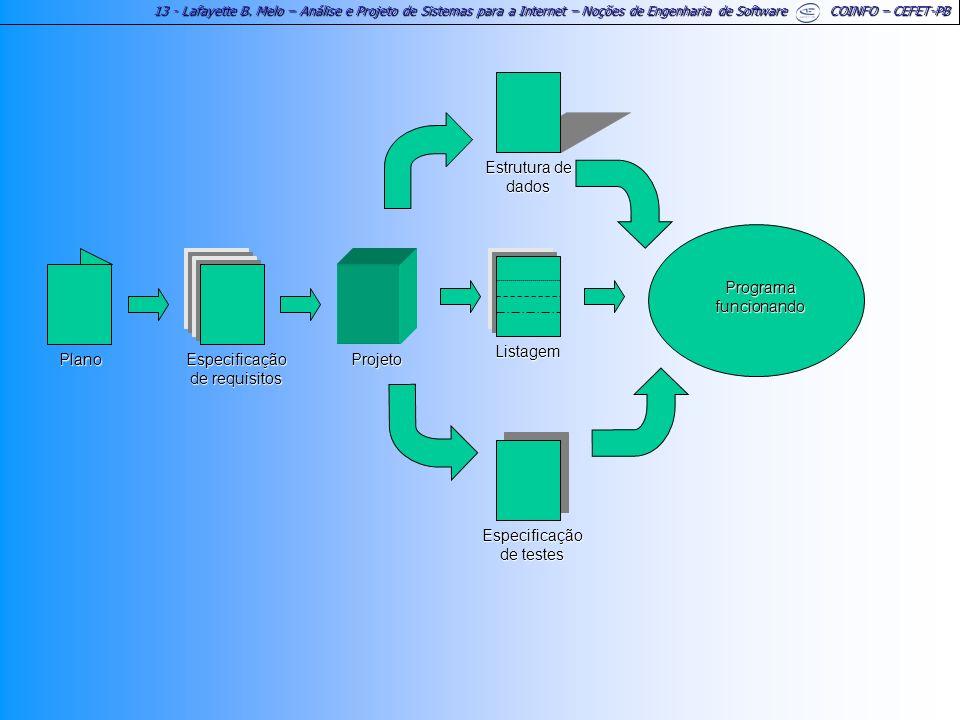 Especificação de requisitos Projeto