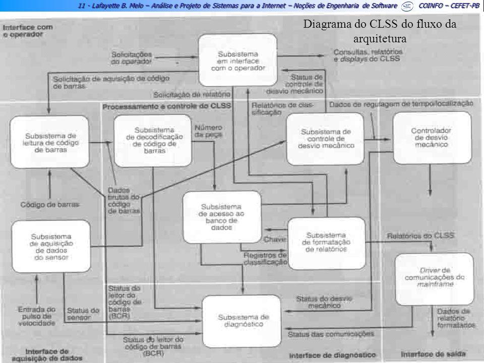 Diagrama do CLSS do fluxo da arquitetura
