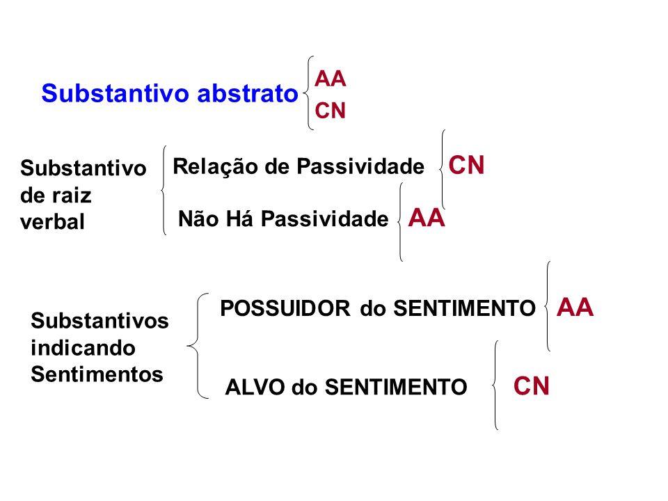 Substantivo abstrato AA CN Relação de Passividade CN