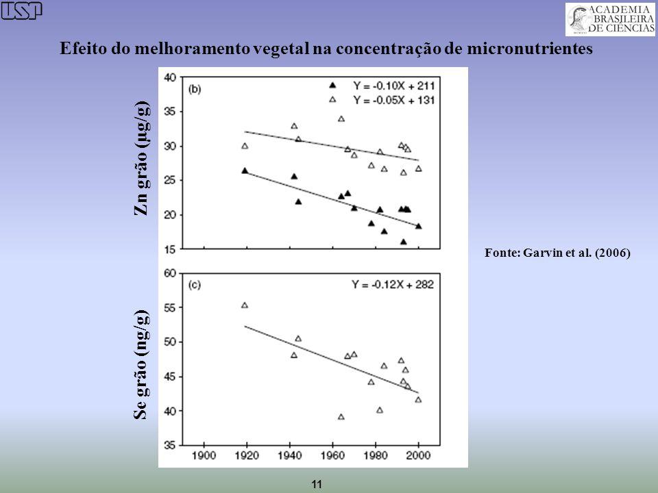 Efeito do melhoramento vegetal na concentração de micronutrientes