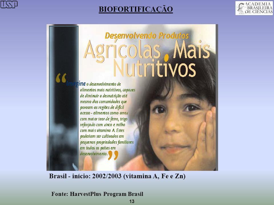 BIOFORTIFICAÇÃO Brasil - início: 2002/2003 (vitamina A, Fe e Zn)