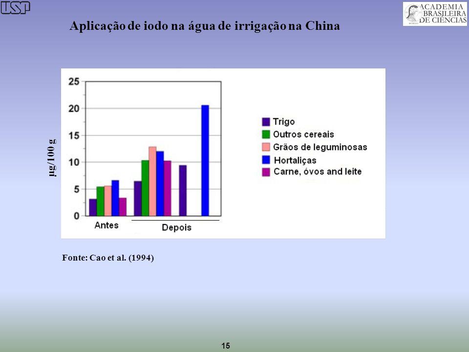 Aplicação de iodo na água de irrigação na China