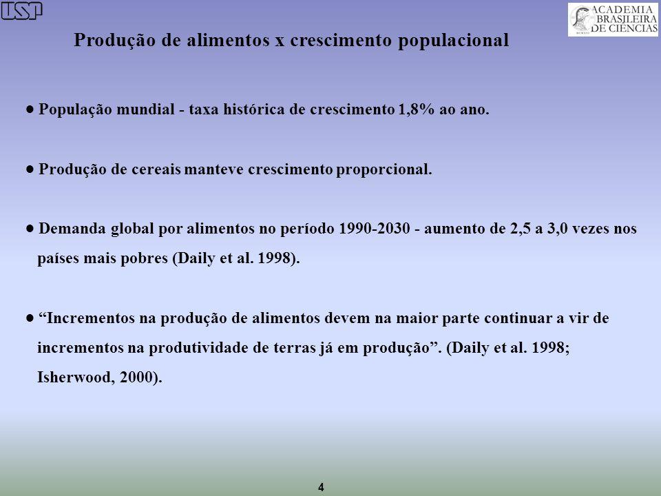 Produção de alimentos x crescimento populacional