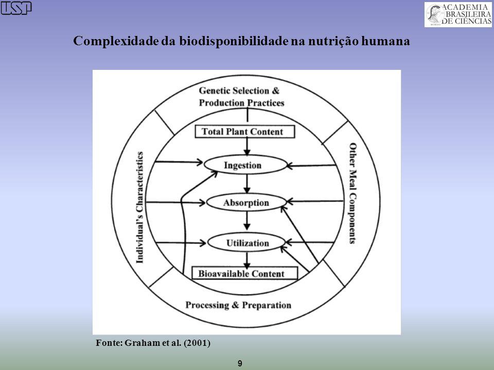 Complexidade da biodisponibilidade na nutrição humana