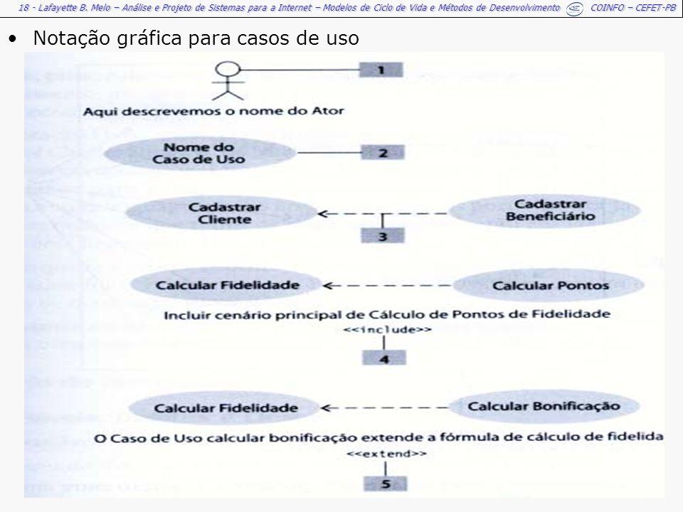 Notação gráfica para casos de uso