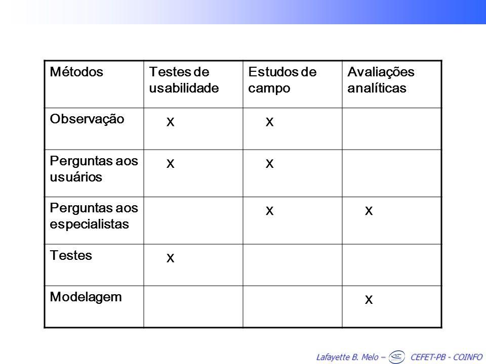 x Métodos Testes de usabilidade Estudos de campo Avaliações analíticas