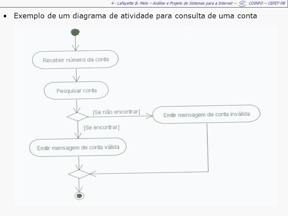Exemplo de um diagrama de atividade para consulta de uma conta