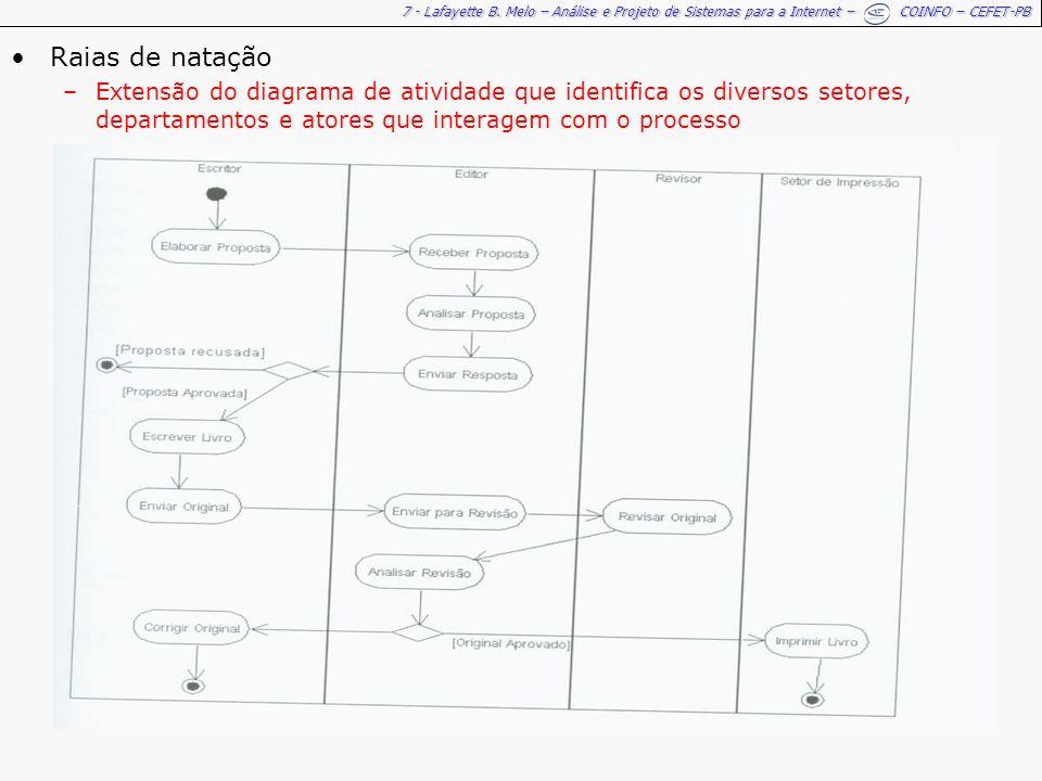 Raias de natação Extensão do diagrama de atividade que identifica os diversos setores, departamentos e atores que interagem com o processo.