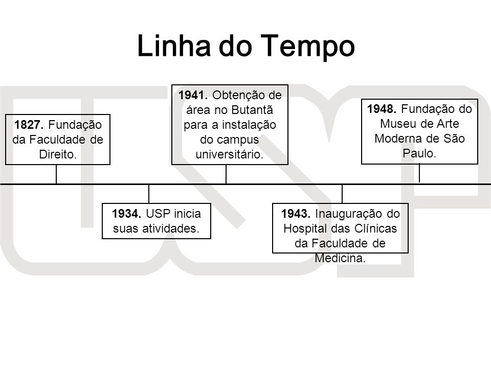 Linha do Tempo 1941. Obtenção de área no Butantã para a instalação do campus universitário. 1948. Fundação do Museu de Arte Moderna de São Paulo.