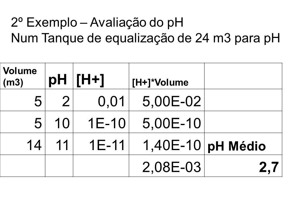 2º Exemplo – Avaliação do pH