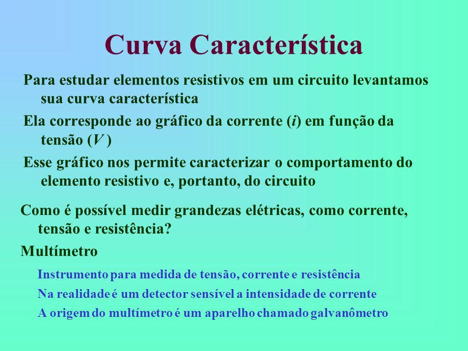 Curva Característica Para estudar elementos resistivos em um circuito levantamos sua curva característica.