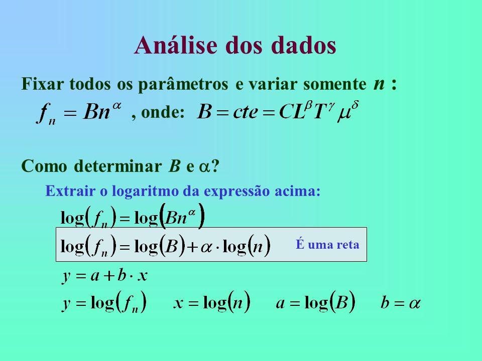 Análise dos dados Fixar todos os parâmetros e variar somente n :