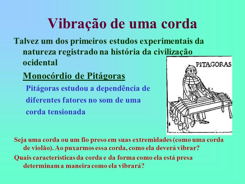 Vibração de uma corda Monocórdio de Pitágoras