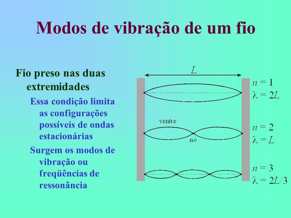Modos de vibração de um fio