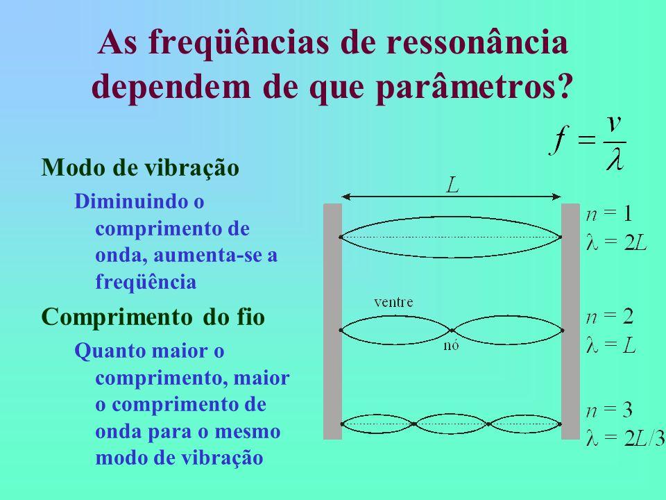 As freqüências de ressonância dependem de que parâmetros