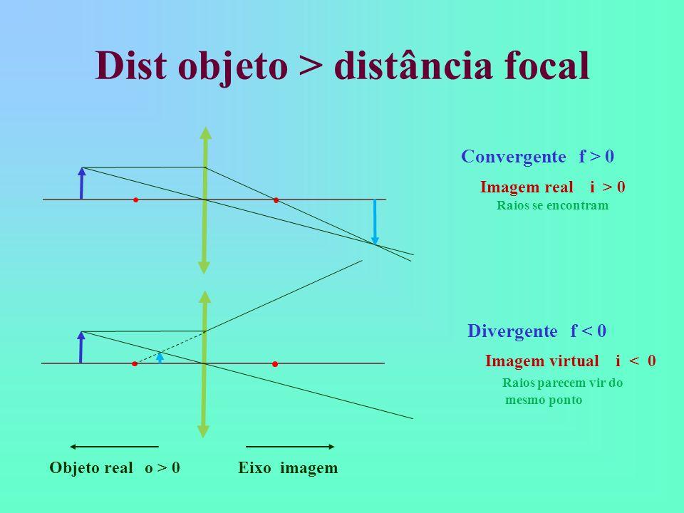 Dist objeto > distância focal