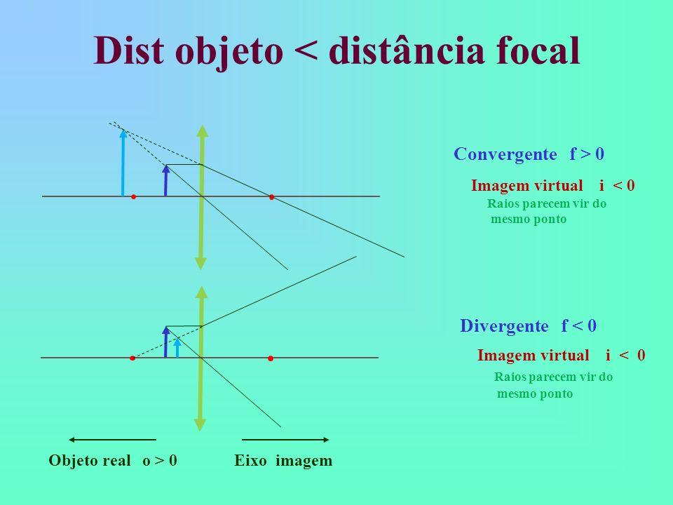 Dist objeto < distância focal