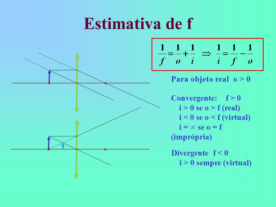 Estimativa de f Para objeto real o > 0 Convergente: f > 0