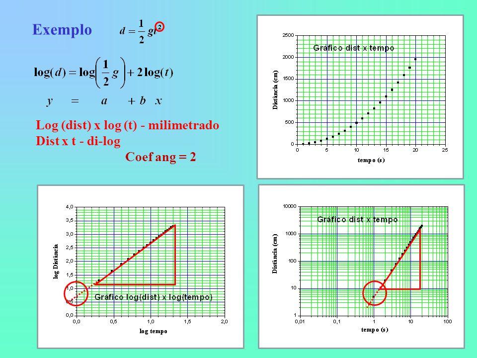 Exemplo Log (dist) x log (t) - milimetrado Dist x t - di-log