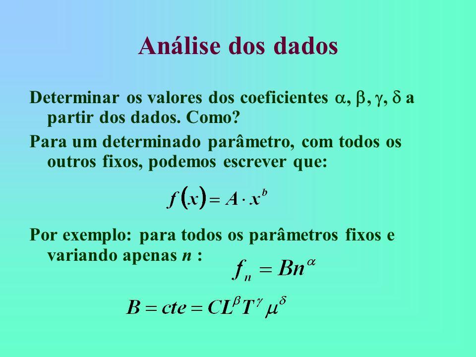 Análise dos dados Determinar os valores dos coeficientes , , ,  a partir dos dados. Como