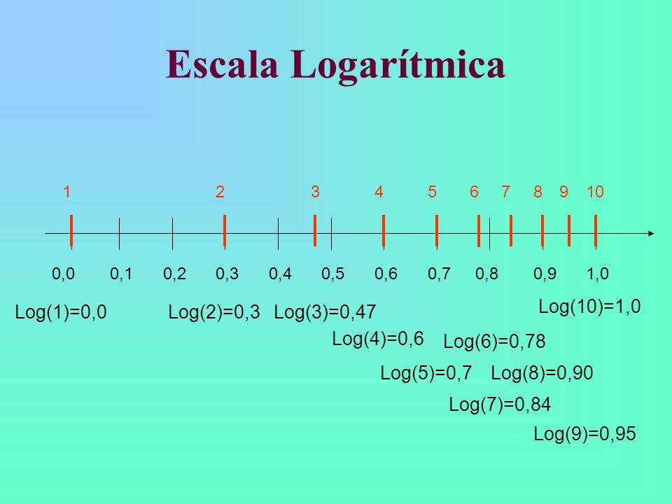 Escala Logarítmica Log(10)=1,0 Log(1)=0,0 Log(2)=0,3 Log(3)=0,47