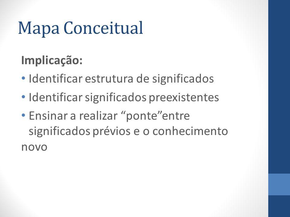 Mapa Conceitual Implicação: Identificar estrutura de significados