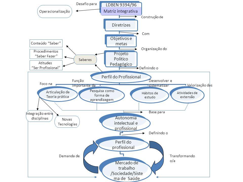 Projeto Politico Pedagógico Perfil do Profissional Matriz integrativa