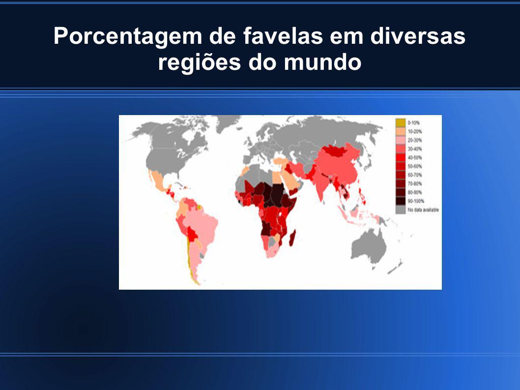 Porcentagem de favelas em diversas regiões do mundo