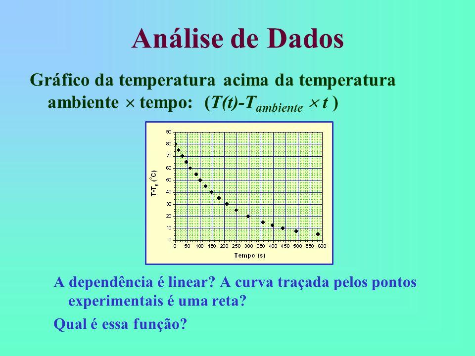 Análise de Dados Gráfico da temperatura acima da temperatura ambiente  tempo: (T(t)-Tambiente  t )