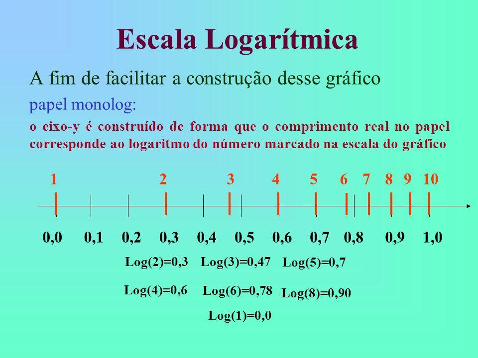 Escala Logarítmica A fim de facilitar a construção desse gráfico