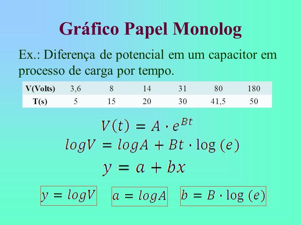 Gráfico Papel Monolog Ex.: Diferença de potencial em um capacitor em processo de carga por tempo. V(Volts)