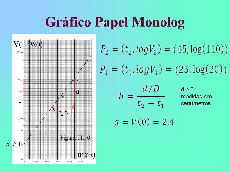Gráfico Papel Monolog d e D: medidas em centímetros d D t2-t1 a=2,4