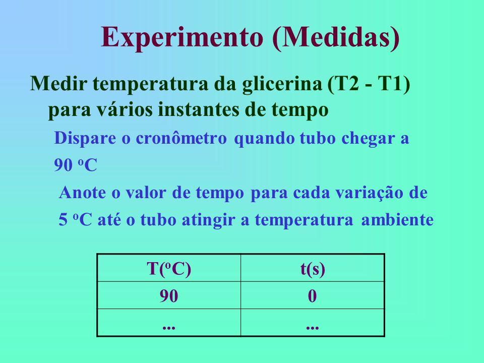 Experimento (Medidas)