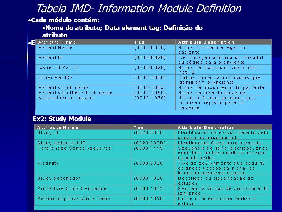 Tabela IMD- Information Module Definition