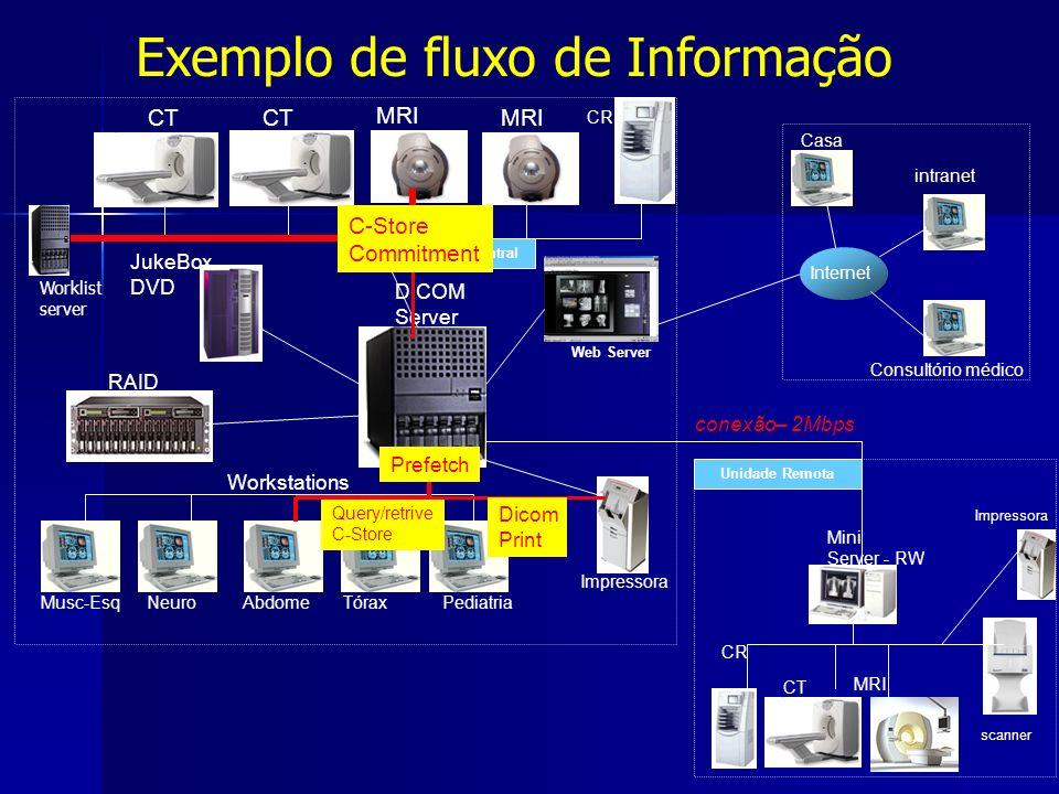 Exemplo de fluxo de Informação