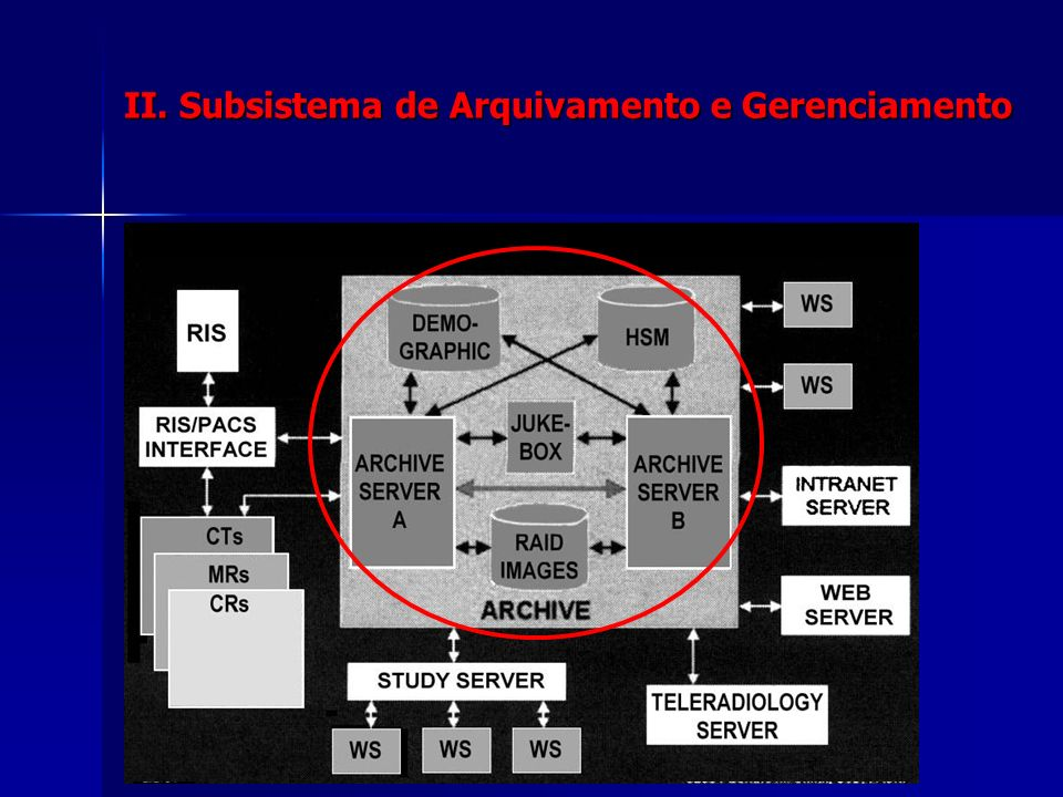 II. Subsistema de Arquivamento e Gerenciamento