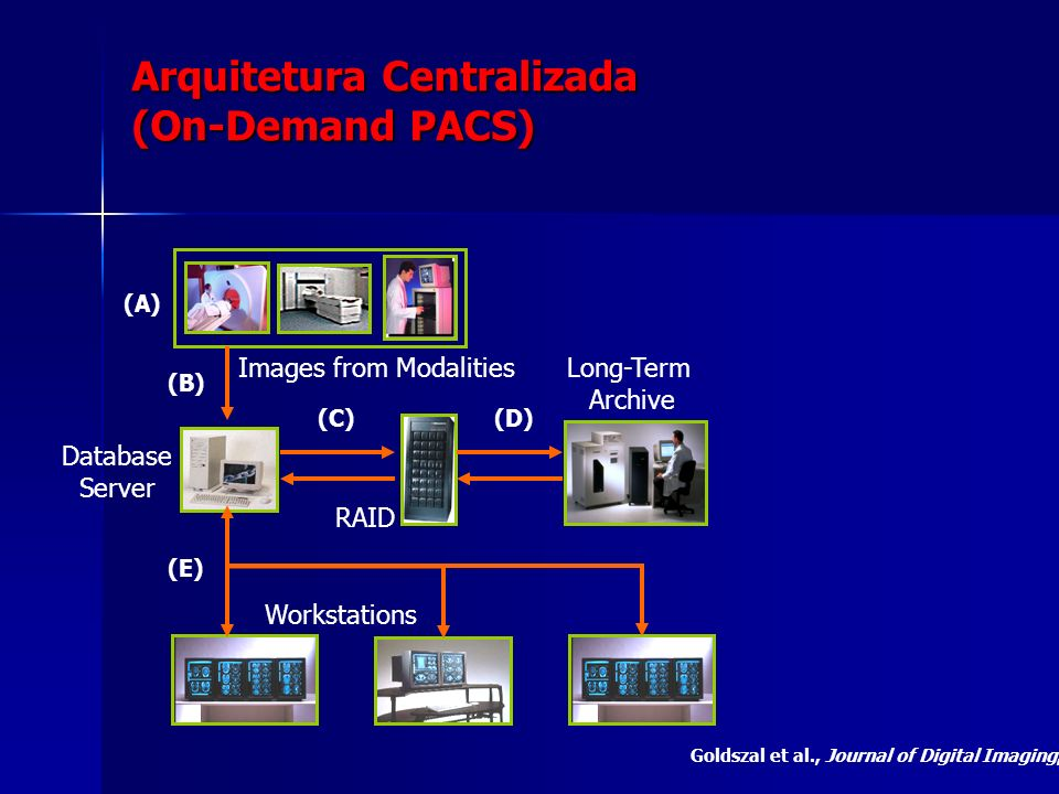 Arquitetura Centralizada (On-Demand PACS)