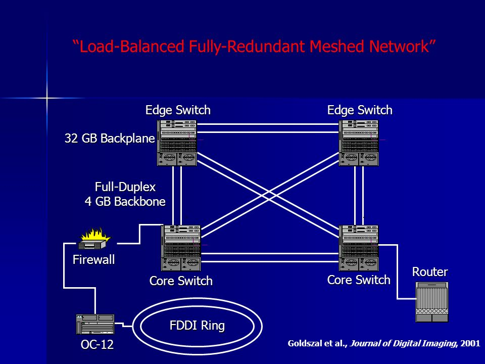 Load-Balanced Fully-Redundant Meshed Network