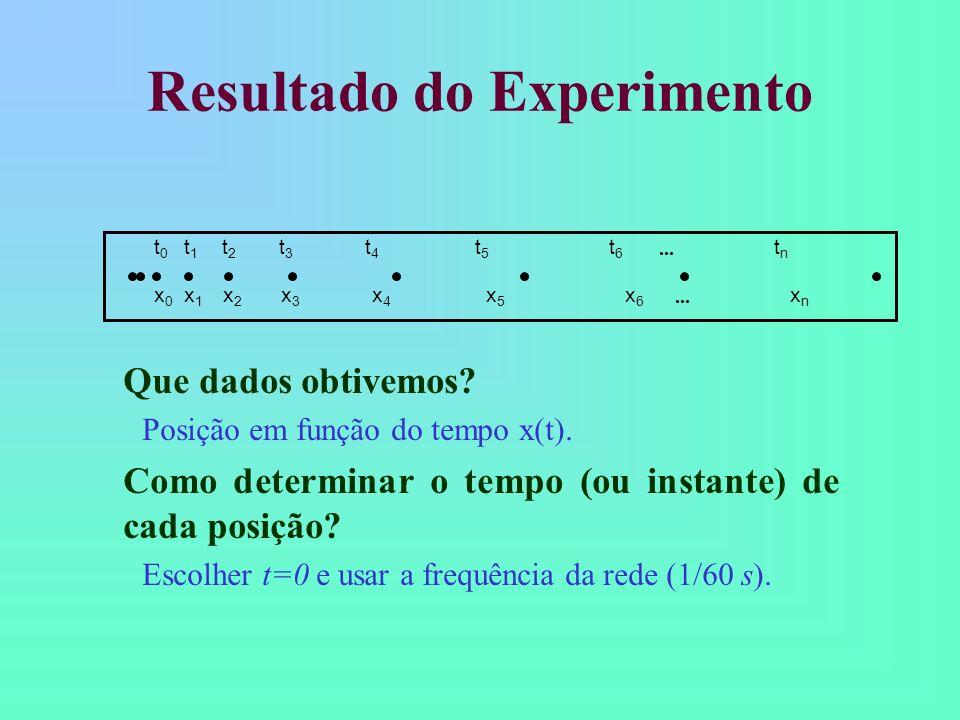 Resultado do Experimento